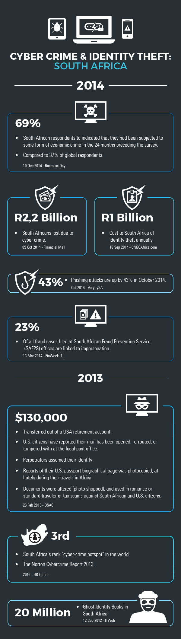 South African Statistics for Online Identity theft and fraud