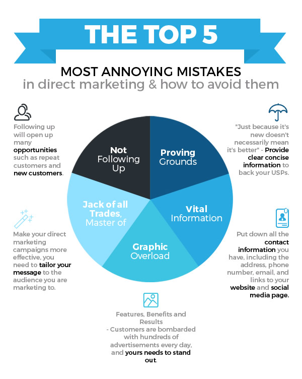 Direct Marketing Mistakes - Infographic