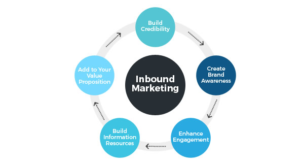 Inbound marketing 5 reasons for using Inbound marketing