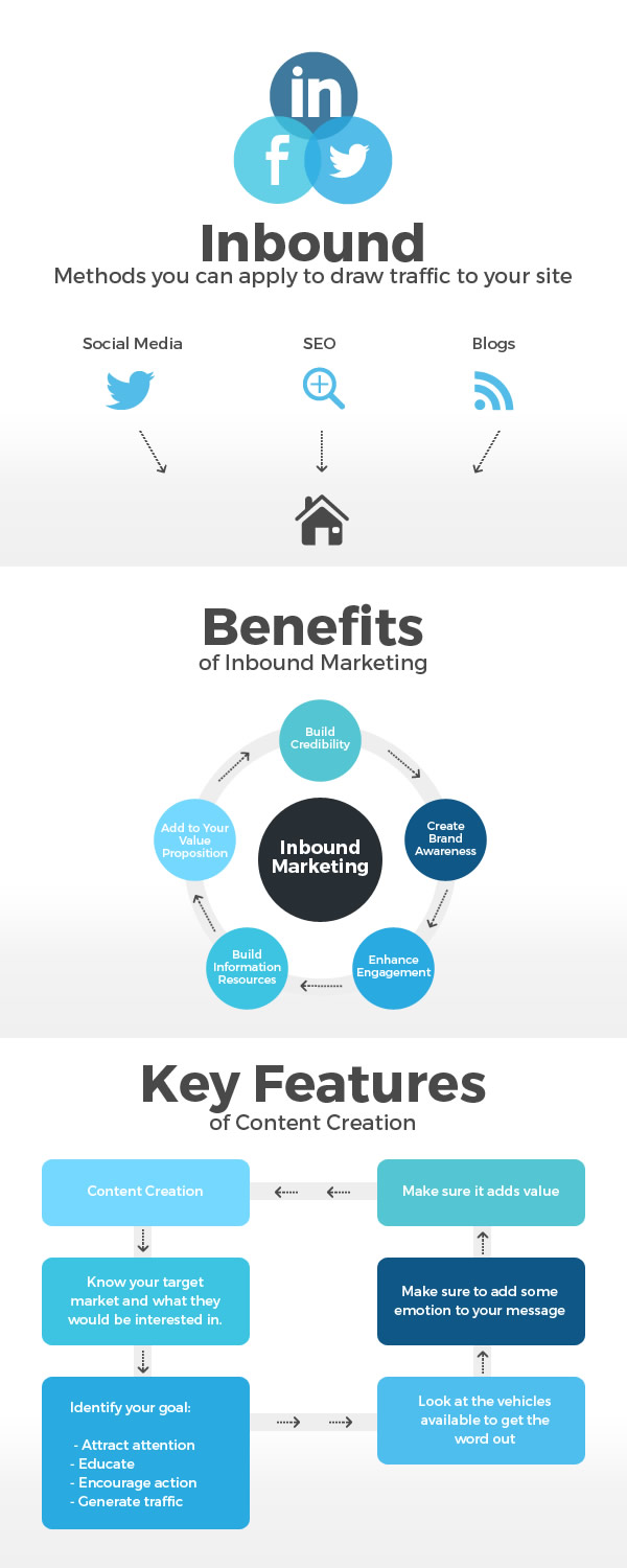 Inbound marketing Infographics